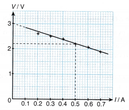 EMF and Internal Resistance of a Dry Cell Experiment 3