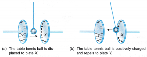 Effect of Electric Field on Objects Experiment 2