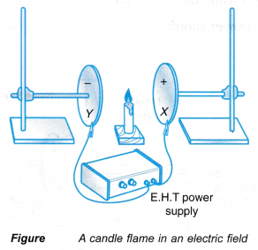 Effect of Electric Field on Objects Experiment 4