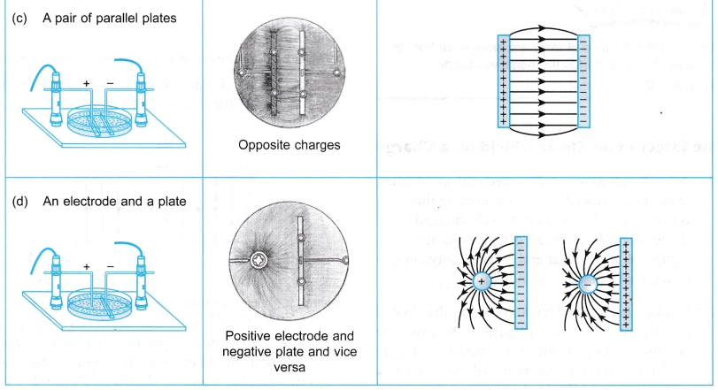 Electric Field Experiment 2