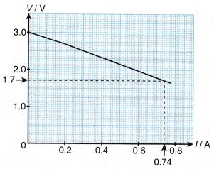 Electromotive Force and Internal Resistance Sample Problems 2