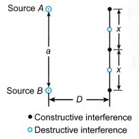 Formula for Interference