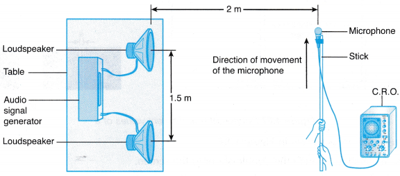 Interference of Sound Waves Experiment