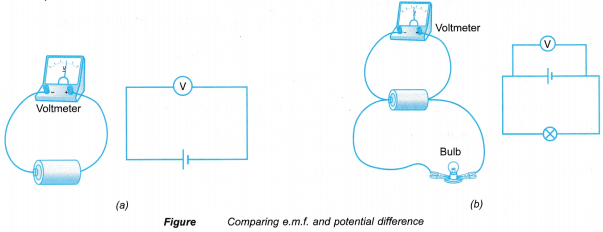 Internal Resistance of a Dry Cell Experiment 3