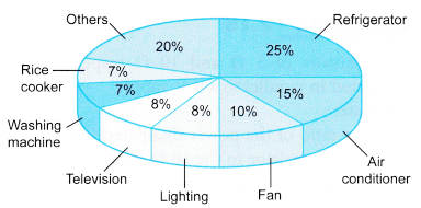 Power Rating and Energy Consumption of Various Electrical Appliances 2
