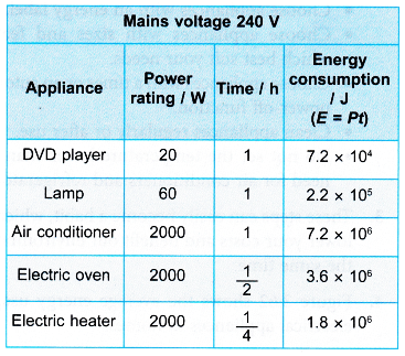 Power Rating and Energy Consumption of Various Electrical Appliances