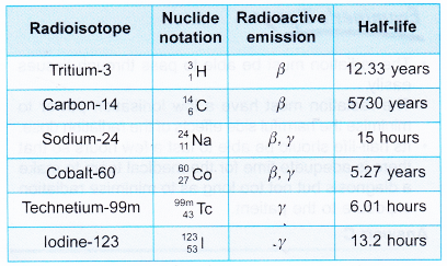 Radioactive Isotope 2
