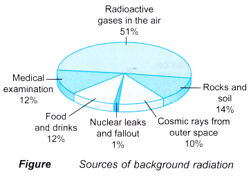 Realising the Importance of Proper Management of Radioactive Substances 4