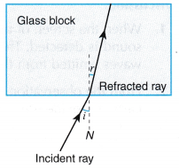 Refraction of Plane Waves Experiment 11