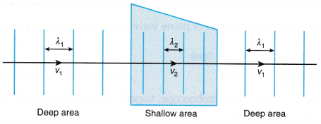 Refraction of Plane Waves Experiment 4