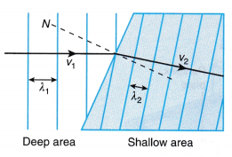 Refraction of Plane Waves Experiment 5