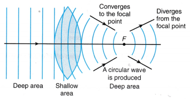 Refraction of Plane Waves Experiment 6