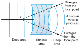 Refraction of Plane Waves Experiment 7