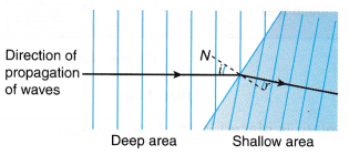 Refraction of Plane Waves Experiment 8