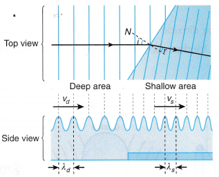 Refraction of Plane Waves Experiment 9