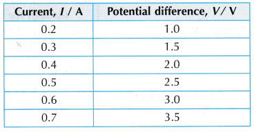 Relationship between Potential Difference and Current Experiment 1