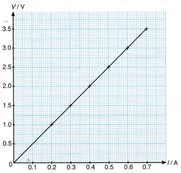 Relationship between Potential Difference and Current Experiment 2