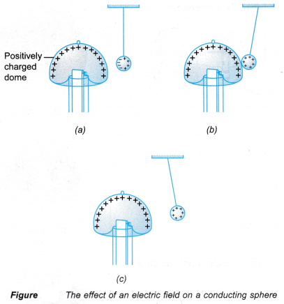 The Effect of an Electric Field on a Charge 1