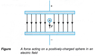 The Effect of an Electric Field on a Charge 2