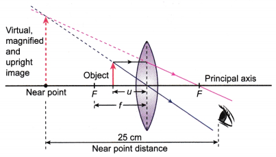 The Uses of Lenses in Optical Devices - A Plus Topper