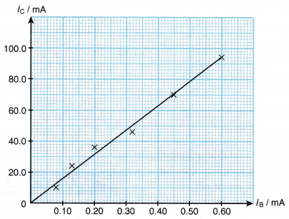 Transistor as a Current Amplifier 9