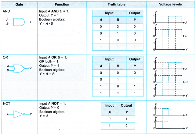 Truth Tables for Logic Gates 6