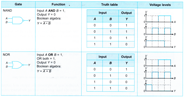 Truth Tables for Logic Gates 7