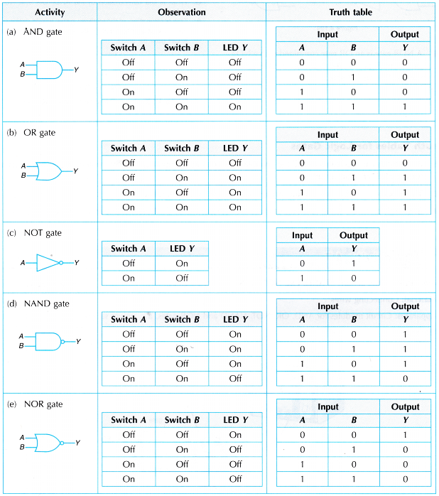 Truth Tables for Logic Gates 8