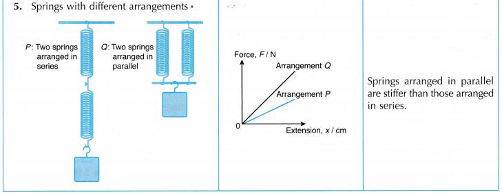 Understanding Elasticity 13