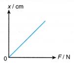 Understanding Elasticity 6
