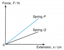 Understanding Elasticity 9