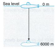 Understanding Pressure in Liquids 6