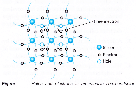 Understanding Semiconductor Diodes 4