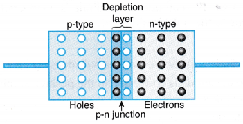 Understanding Semiconductor Diodes 8