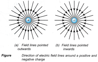 What is an electric field and how is it created 1