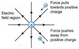What is an electric field and how is it created