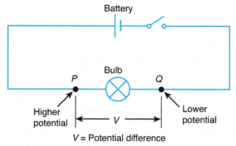 What is the Relationship between Electric Current and Potential Difference 1
