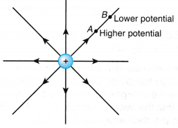 What is the Relationship between Electric Current and Potential Difference