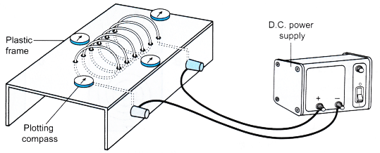 current carrying conductor produces a magnetic field 12