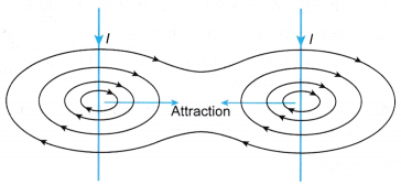 current carrying conductor produces a magnetic field 3