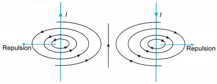 current carrying conductor produces a magnetic field 4
