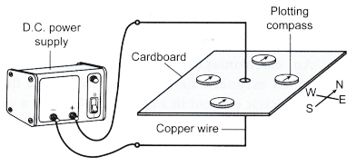 current carrying conductor produces a magnetic field 5