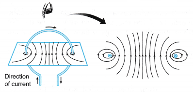 current carrying conductor produces a magnetic field 7