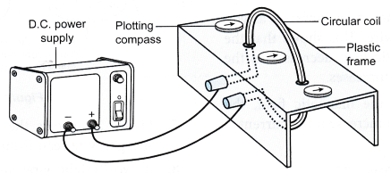 current carrying conductor produces a magnetic field 8