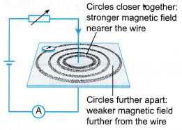 current carrying conductor produces a magnetic field