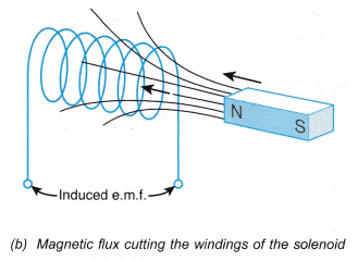electromagnetic induction 12