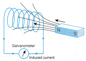 electromagnetic induction 13