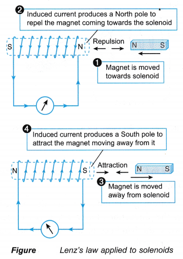 electromagnetic induction 14
