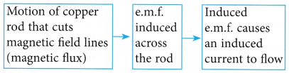 electromagnetic induction 3