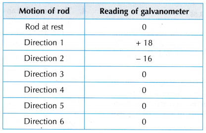 electromagnetic induction 5